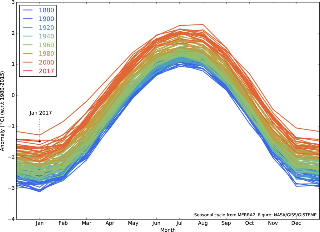 graph global warming